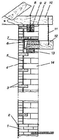 Размеры тарельчатый дюбель для теплоизоляции