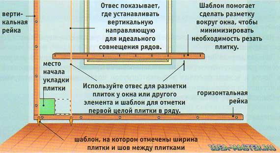 Как сделать отвес для укладки плитки