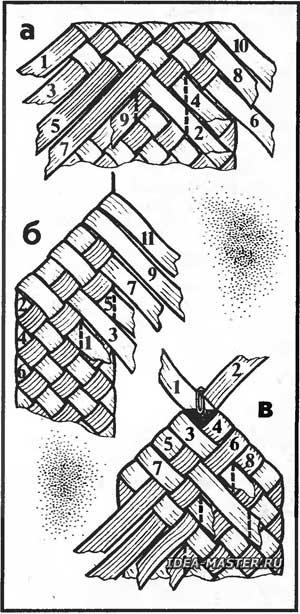 Заплетение кромки наружного слоя