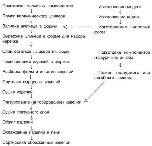 Последовательность операций при изготовлении керамических изделий
