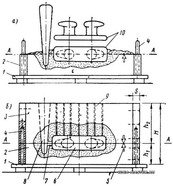 Как сделать форму для литья