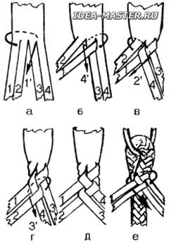 Плетение нижнего колена в четыре полоски